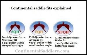 Continental Saddlery – Saddle Fit Revolution
